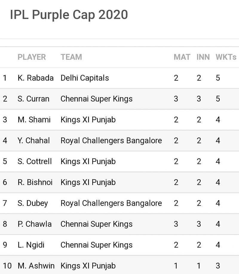 Only one wicket separates the top 9 on the IPL 2020