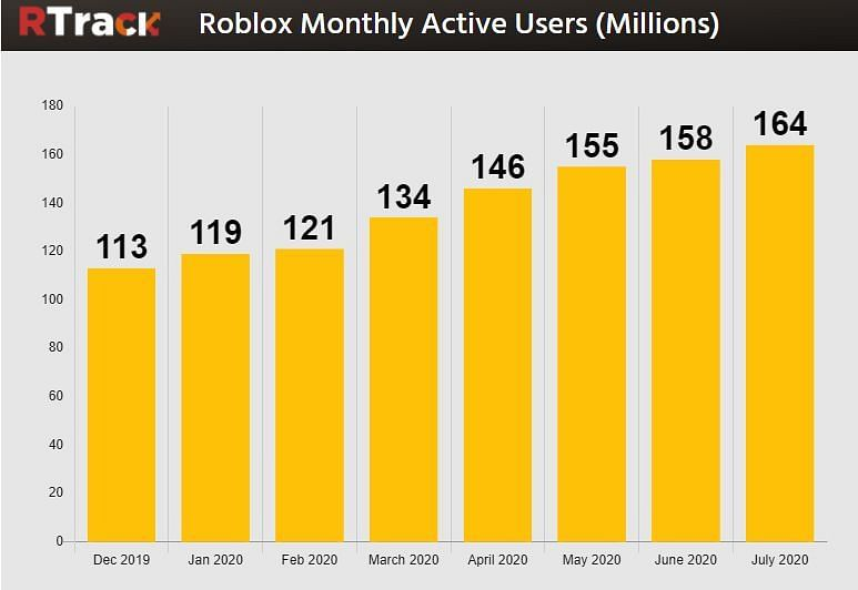 How Many Active Users Does Roblox Have Per Month How Many People Play Roblox In 2020