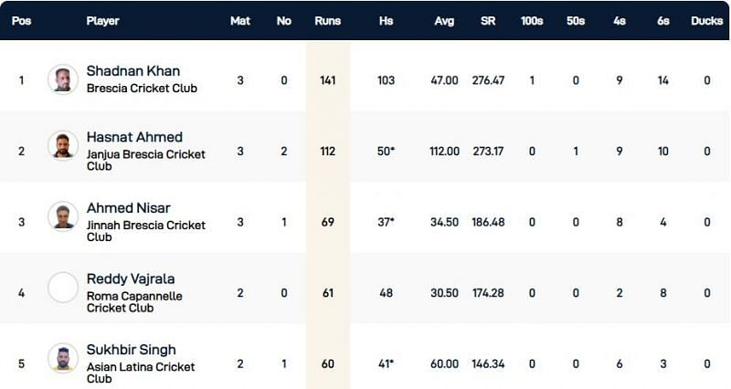 Rome T10 League Highest Run-scorers