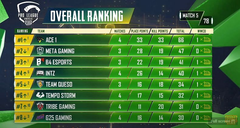 PMPL S2 Americas day 1