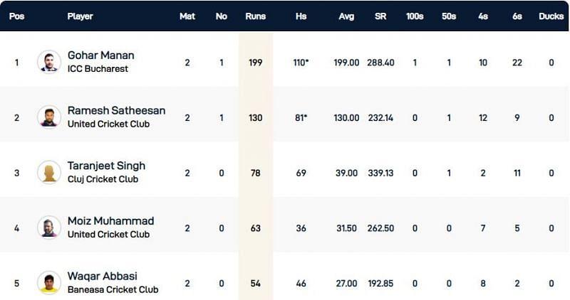 Romania T10 League Highest run-scorers
