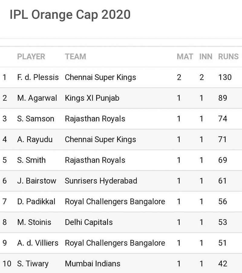 CSK and RR dominate the IPL 2020 list so far but widespread changes beckon in the days to come (Image Credits: Sportskeeda)
