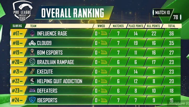 PMPL Season 2 Americas overall standings after Day 2 (last eight)