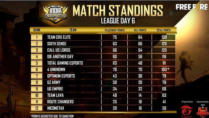 Free Fire India Championship 2020 overall standings