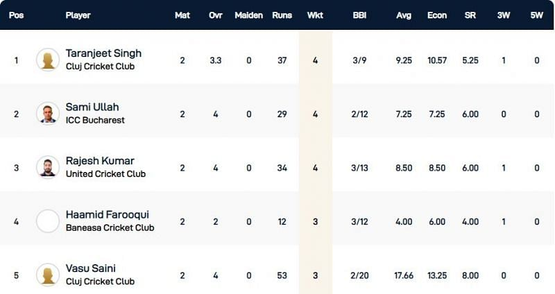 Romania T10 League Highest wicket-takers