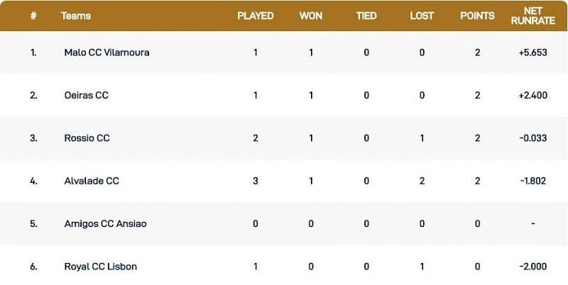 Cartaxo T10 League Points Table