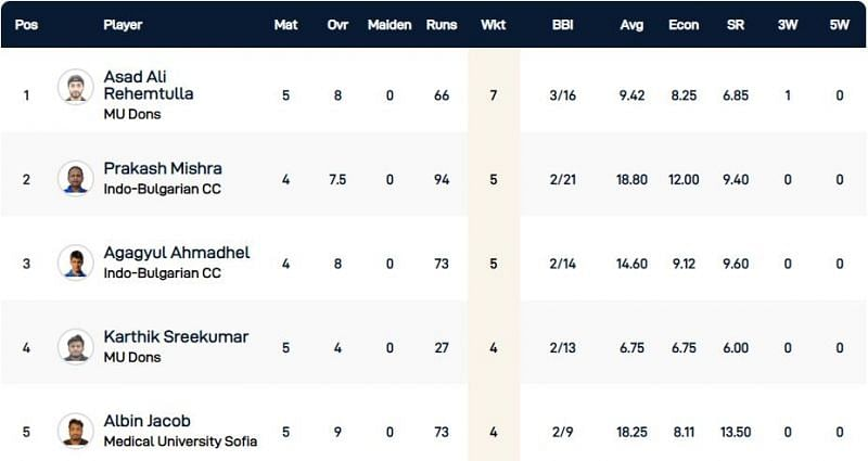 Bulgaria T10 League Highest Wicket-takers