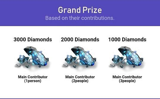 The grand prizes for the main contributors