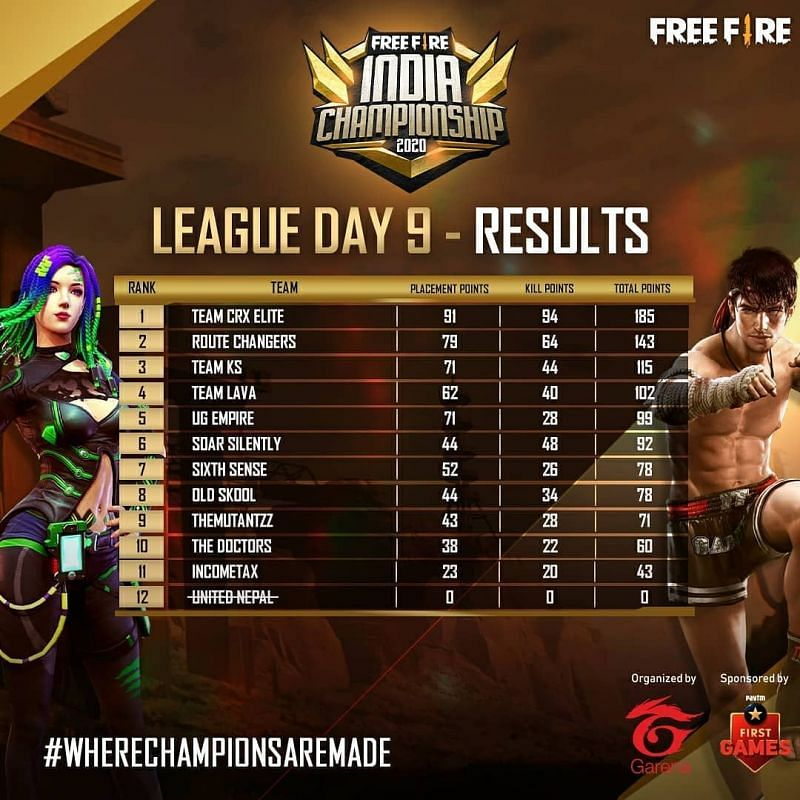 Free Fire India Championship 2020 League Stage Day 9 standings