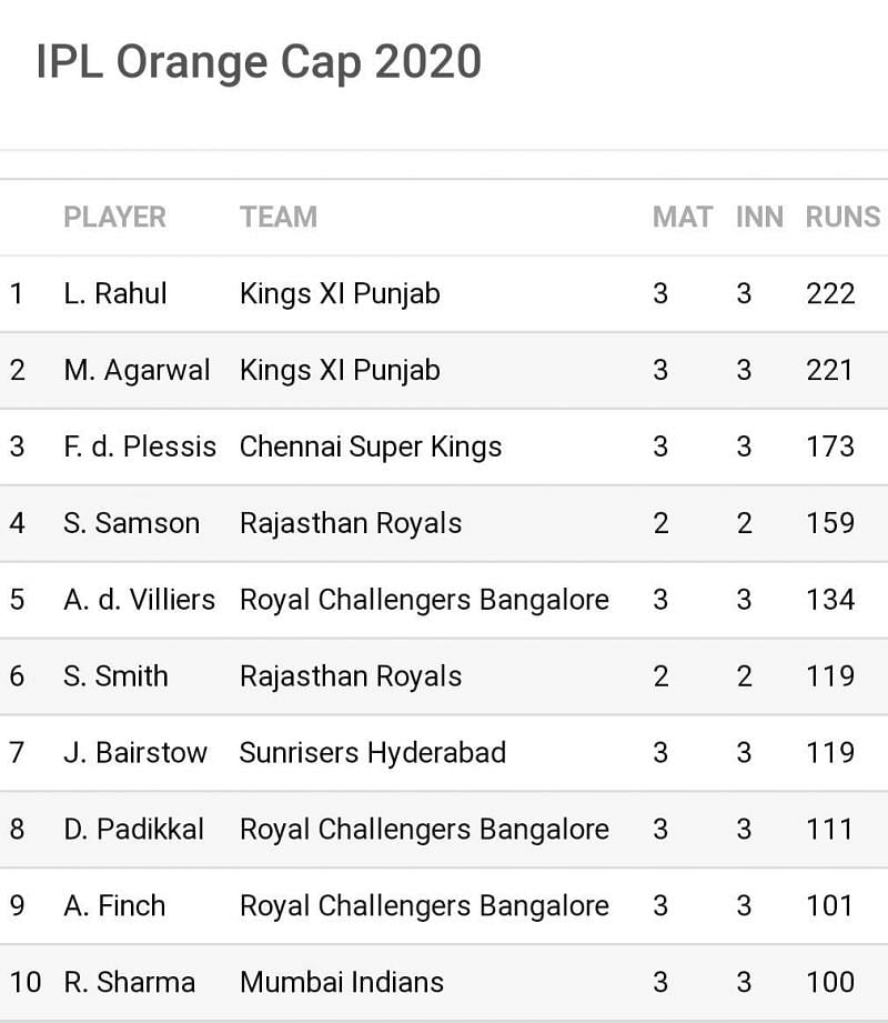There might be a new top 3 entrant in the RR vs KKR clash tonight (Image Credits: Sportskeeda)