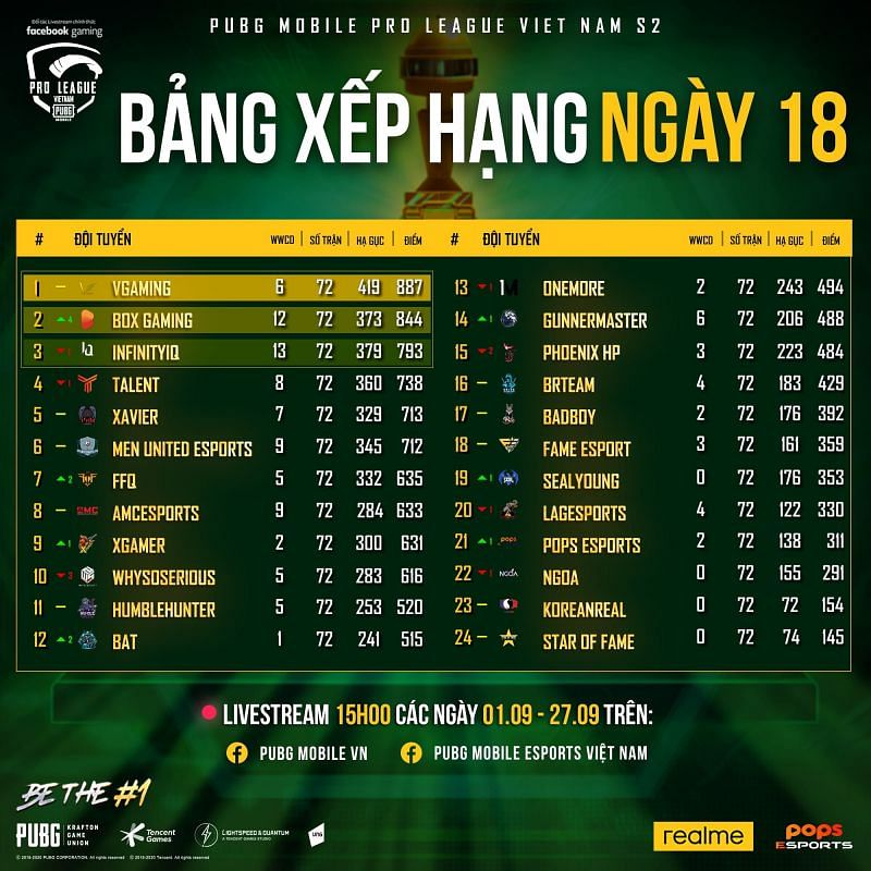 PMPL S2 Vietnam regular season overall standings