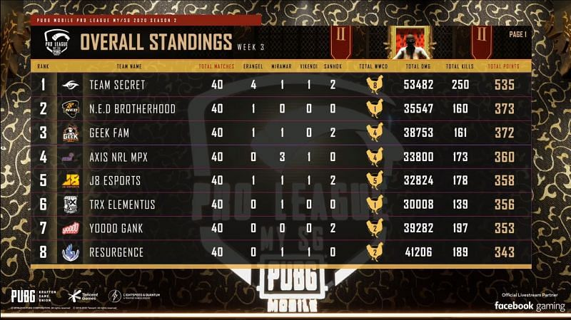 PMPL Season 2 MY/SG overall standings (top eight)