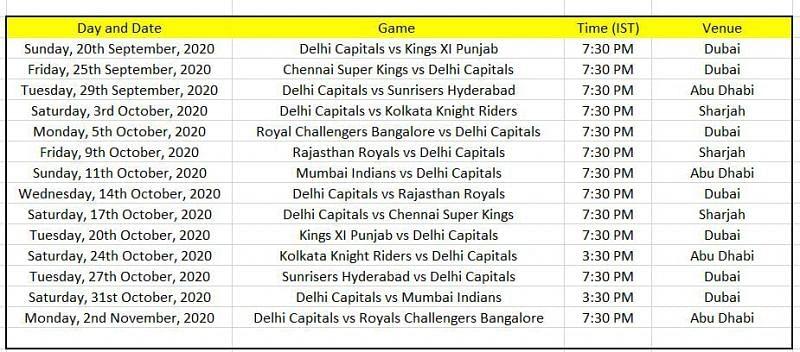 DC schedule for IPL 2020