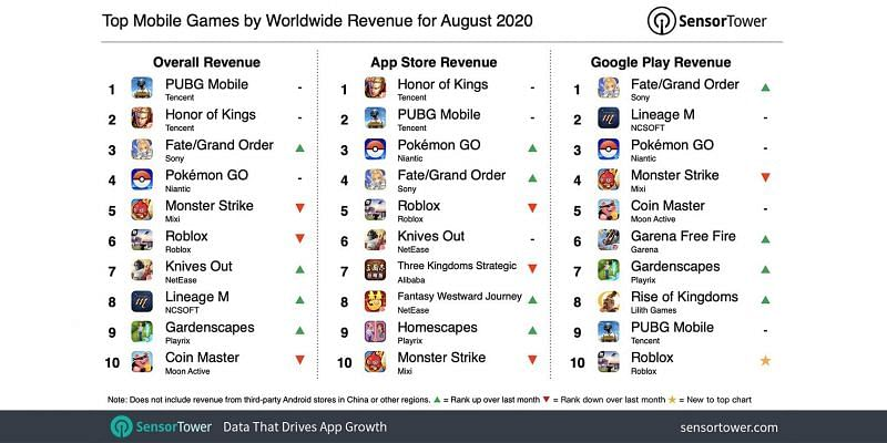 Top-grossing mobile game worldwide for August 2020