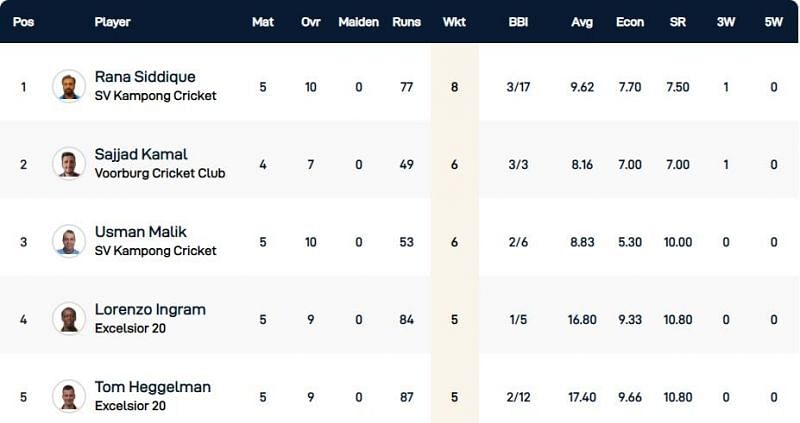 Capelle T10 League Highest Wicket-takers