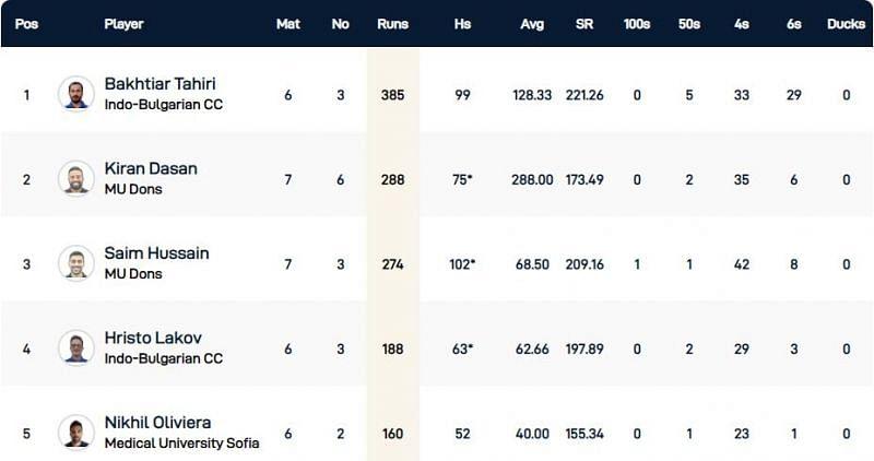 Bulgaria T10 League Highest Run-scorers