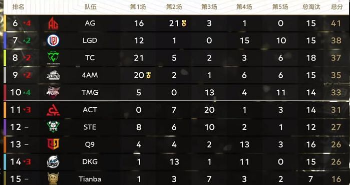 PEL Season 3 Day 1 overall standings (six to 15)