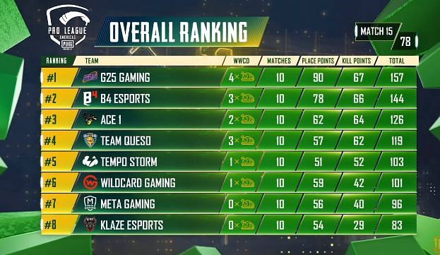 PMPL S2 Americas overall standings after day 3