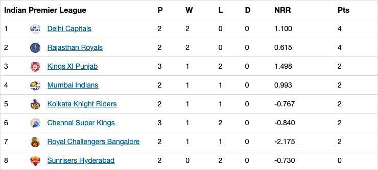 Updated standings after Match 9 of IPL 13.