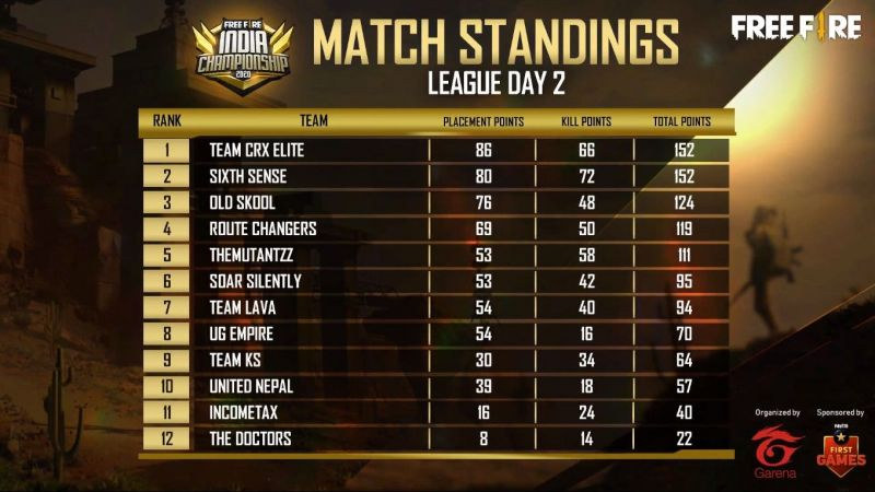 Free Fire India Championship 2020 Day 2 overall standings (Image credits: Free Fire Esports)