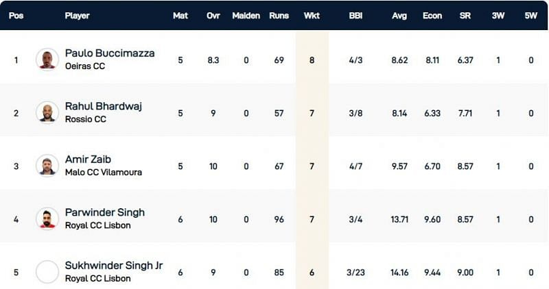 Cartaxo T10 League Highest Wicket-takers
