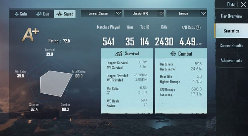 His stats in Squads (Season 15)
