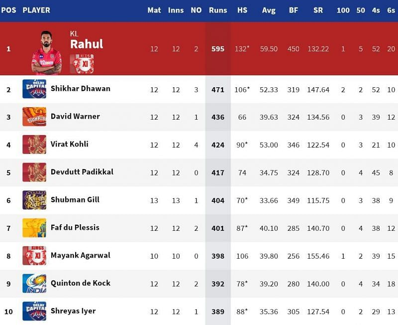 Shubman Gill became the 7th batsman to cross 400 runs in IPL 2020 (Credits: IPLT20.com)