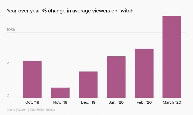 Overall Twitch viewership has registered a stellar growth in the last few months. (Image Credits: Business of Apps)