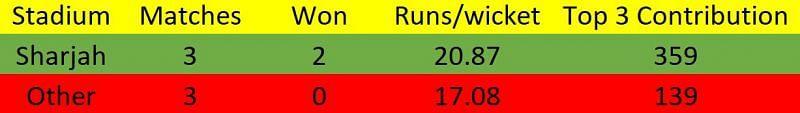 RR in IPL 2020