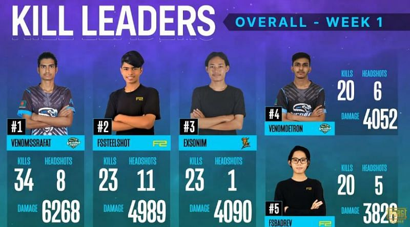Top 5 kill leaders after day 3
