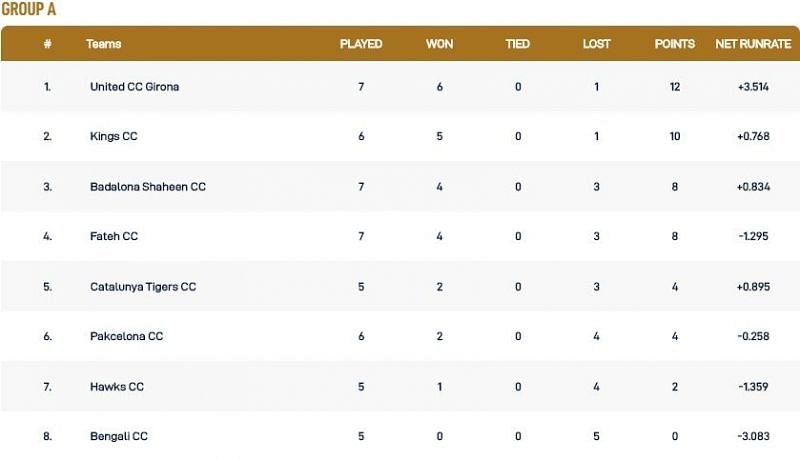 Barcelona T10 League Group A Points Table