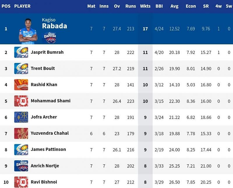 Rashid Khan is just 3 wickets away from the silver-medal position (Credits: IPLT20.com)