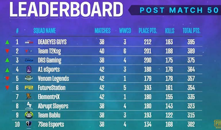 PMPL South Asia Season 2 overall standings after week 3 day 2