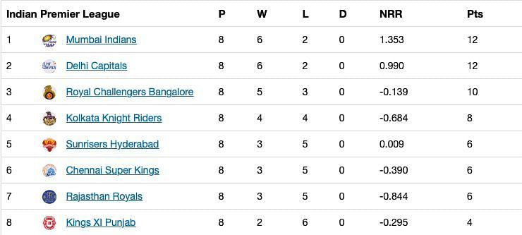 The updated Points Table after Match 32 of IPL 13.