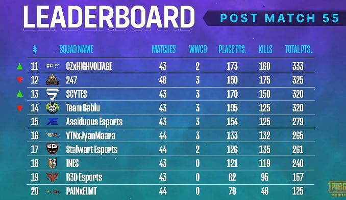PMPL South Asia Season 2 overall standings after week 3 day 3