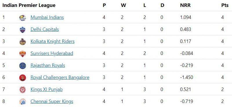 IPL 2020 Points Table