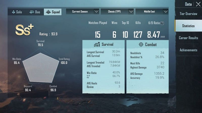 His stats in Squads (Middle East)