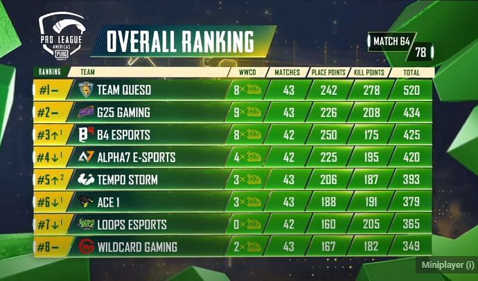 PMPL S2 Americas overall standings after day 13
