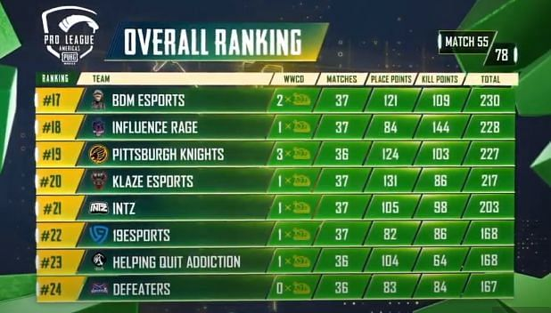 PMPL S2 Americas overall standings after day 11