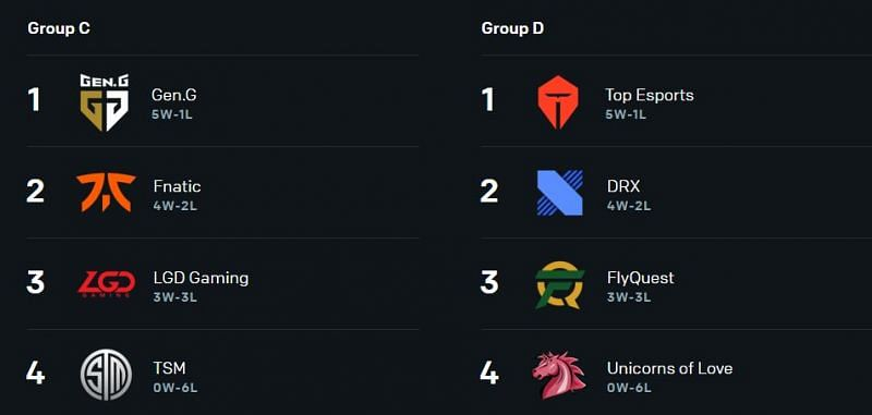 Group C and D from League of Legends World Championships 2020