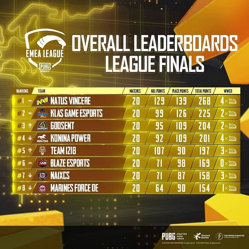 EMEA League Grand Finals overall standings (top eight)