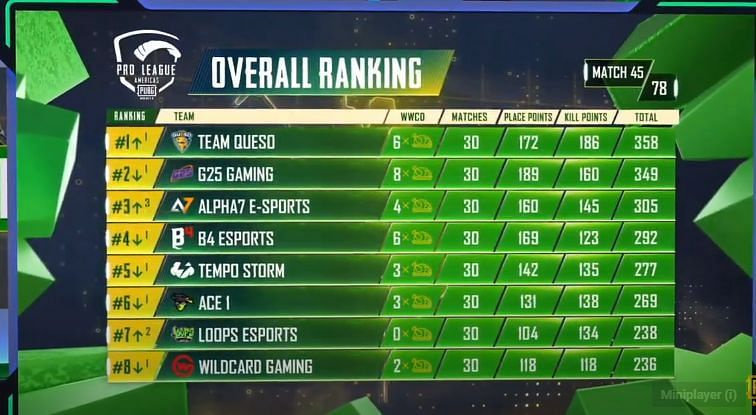 PMPL S2 Americas overall standings after day 9