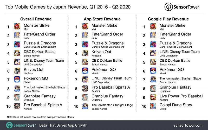 Top mobile games by Japan revenue (Image credits: sensor tower)