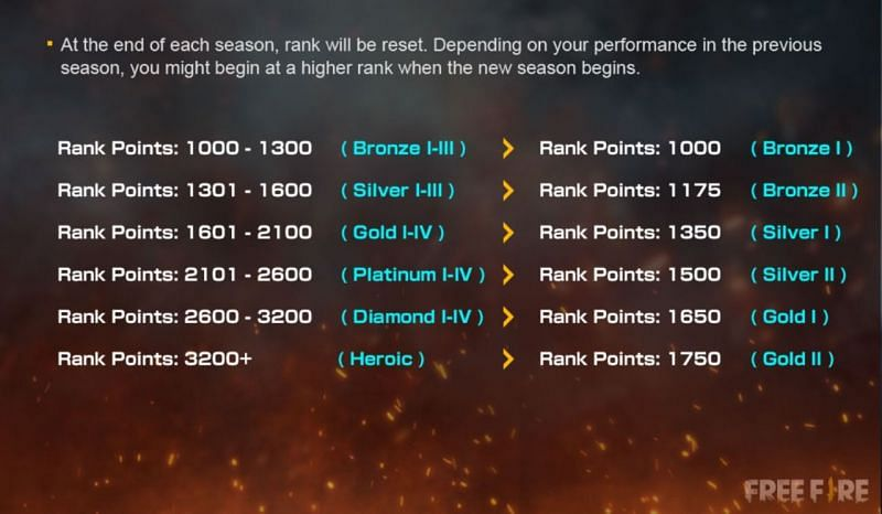 Rank reset system of Free Fire