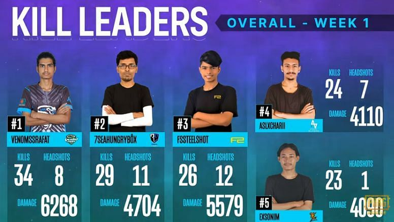 Top 5 individual players after Week 1 of the PMPL South Asia Season 2