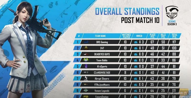 PMPL Season 2 South Asia Scrims Overall standings after day 2
