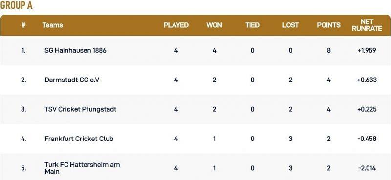 Frankfurt T10 League Group A Points Table