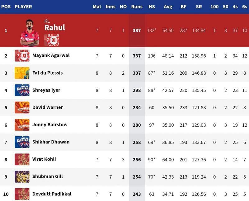 Shreyas Iyer is on the verge of moving on to the IPL 2020 Orange Cap podium (Credits: IPLT20.com)