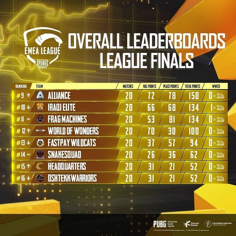 EMEA League Grand Finals overall standings (bottom eight)