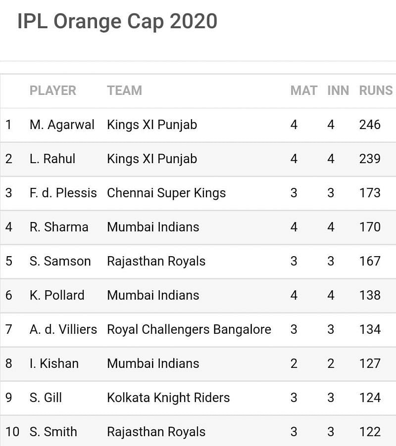 5 of the top 8 leading run-getters in IPL 2020 featured in the KXIP vs MI clash (Image Credits: Sportskeeda)
